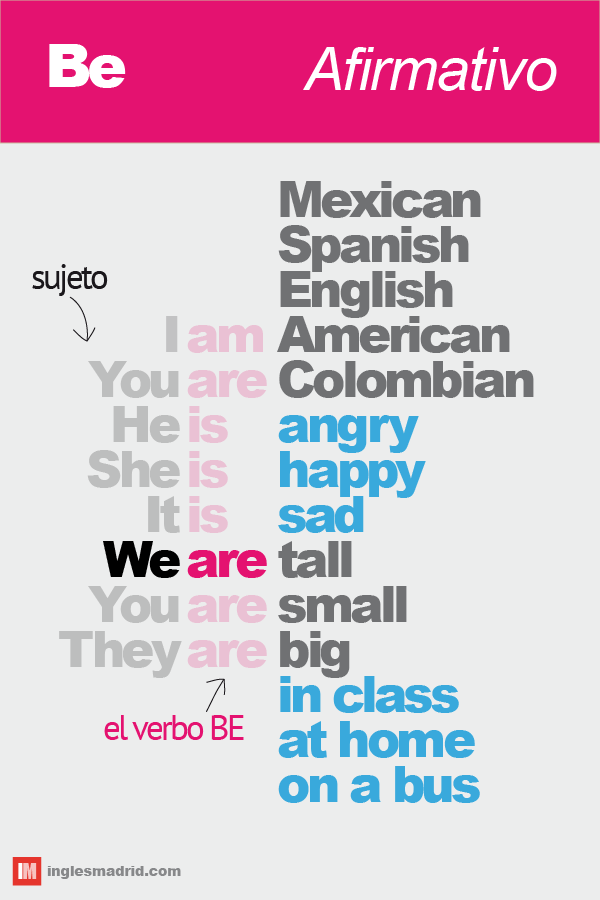 El Verbo Be En Presente Simple